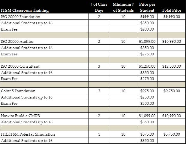 itsm classroom training